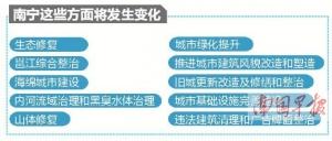 """南宁将开展""""城市双修"""" 3年后城市品质将大变样"""