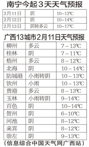 广西局部阴雨出行注意安全 未来一周先降温后升温