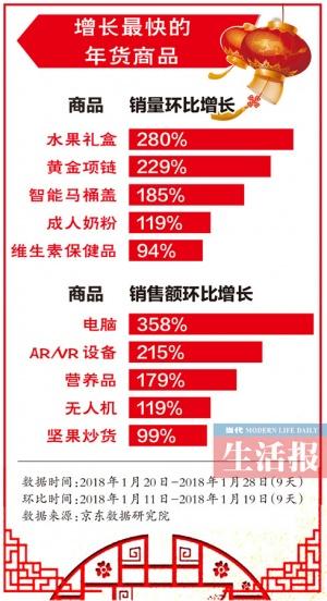 广西网售外销的年货 差不多一半被广东人买走(图)