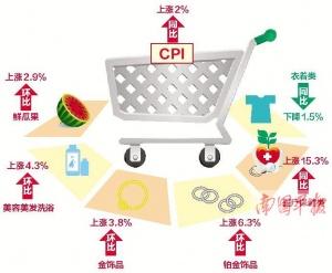 """1月南宁CPI同比涨2% 临近春节""""吃的""""普遍提价"""