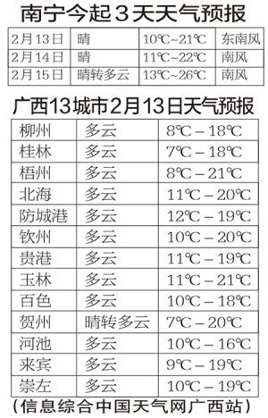 广西气温明显回升 桂南或遇回南天请提前关好门窗