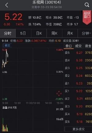 乐视网召开今年首次临时股东大会 开盘冲击涨停