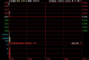 开盘:两市高开沪指涨0.29% 独角兽概念继续走强