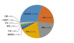 中消协:去年汽车产品投诉增34%