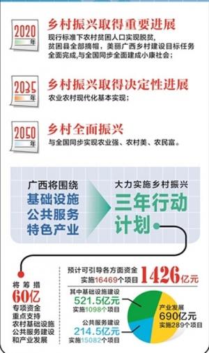 [广西云·新闻地图]乡村振兴 我们这么干