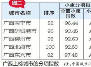 4月24日核心图: 广西5城跻身天下小康都会百强
