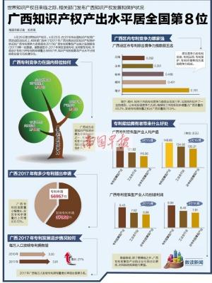 广西知识产权产出水平居全国第8位 竞争力哪家强