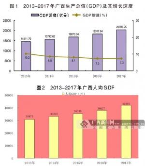 2017年广西壮族自治区国民经济和社会发展统计