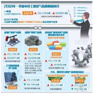 一季度中经产业景气指数发布 工业景气全面回升