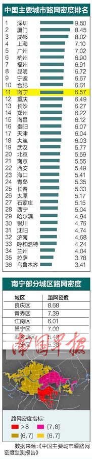 南宁市路网密度比北京还高 全国排名第11(附排名)