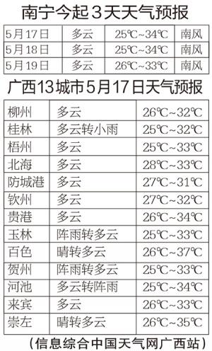 广西天气持续炎热 谨防电器火灾