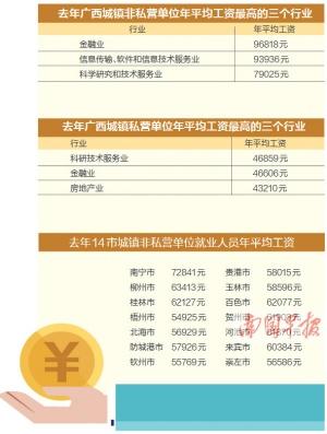 2017年广西劳动工资统计数据公布 金融业收入最高