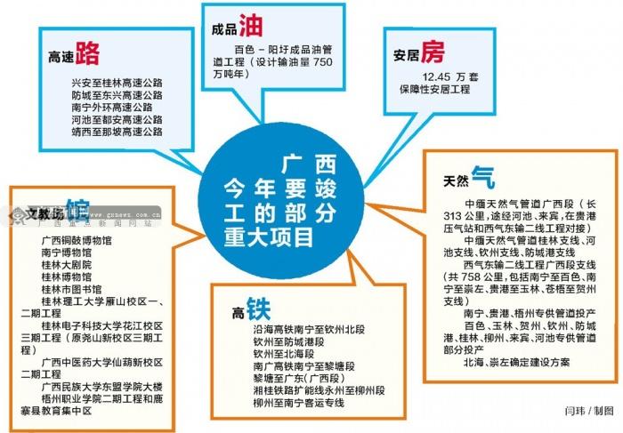 广西:以重大项目拉动投资