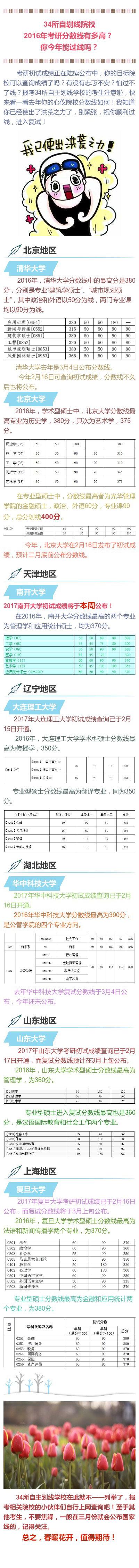 34所自划线院校2016年考研分数线有多高?