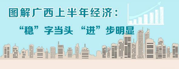 """广西上半年经济""""稳""""字当头"""