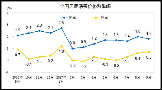 2017年9月份居民消费价格同比上涨1.6%