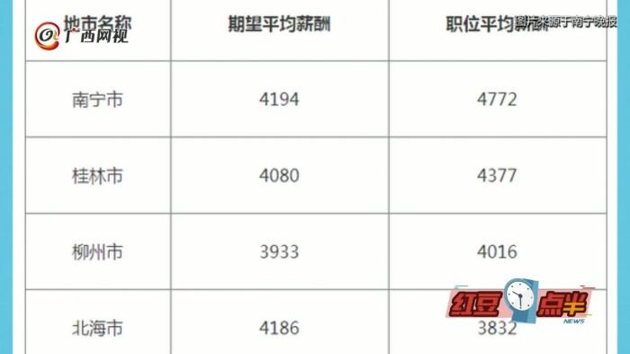 南宁平均月薪4772元 不小心又拖了后腿