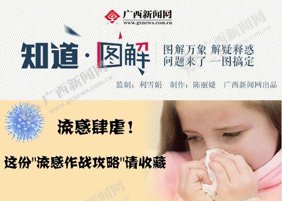 """图解:流感肆虐,这份""""流感作战攻略""""请收藏"""
