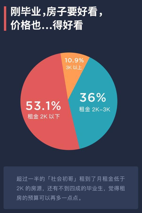 报告:超半数应届毕业生月房租低于2000元