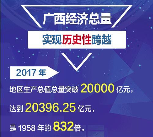 【数说广西】经济篇·广西经济总量实现历史性跨越
