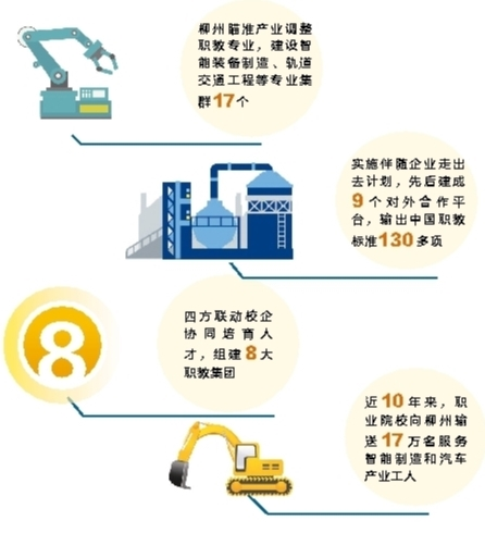 柳州市:职业教育筑强工业基因