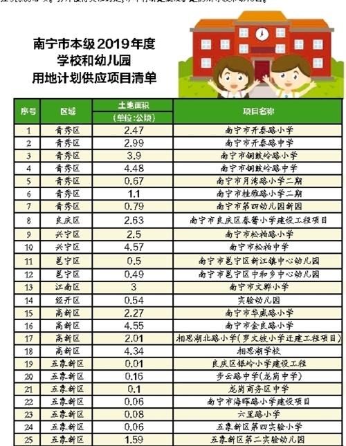 2019年南宁将新建改扩建25所学校和幼儿园(图)