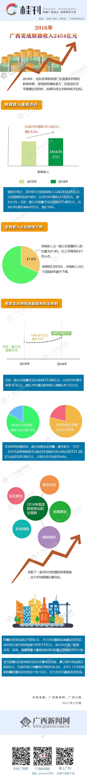 【桂刊】2016年广西完成财政收入2454亿元