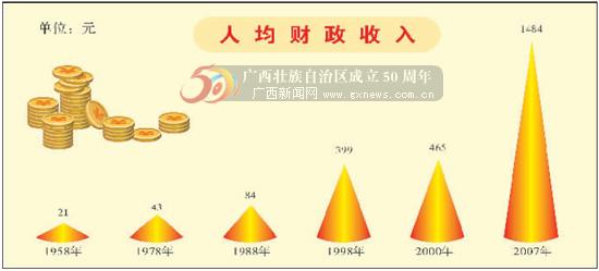 [50大庆]壮乡巨变 广西人均财政收入大幅攀升(