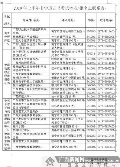 2010年上半年中国物流职业经理资格考试报名