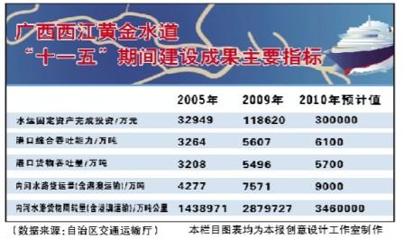 """千里西江磅礴前行 广西打造""""亿吨黄金水道""""促发展"""