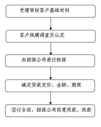 柳州银行保贷通贷款