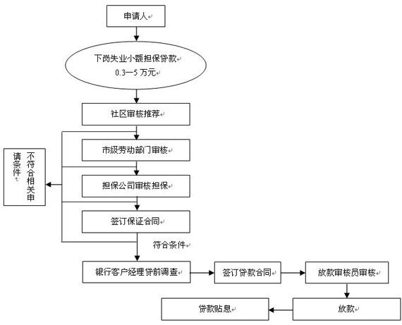 柳州银行:创业通产品特点及流程