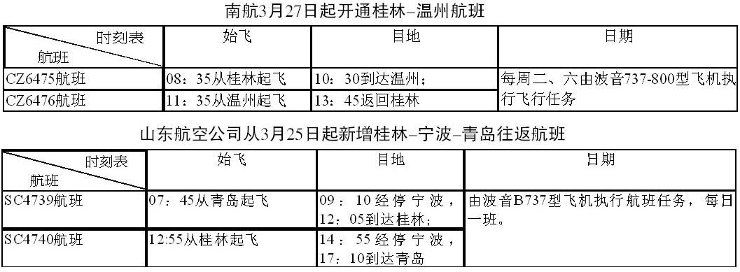 两航空公司新增航班:桂林-温州和桂林-宁波-青岛