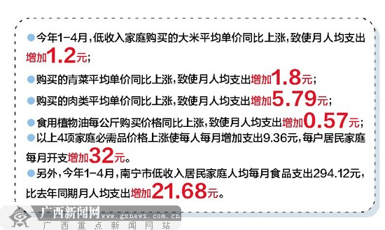 南宁市统计局调查显示:物价涨低收入家庭负担增加