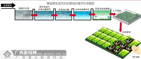 幸福坡生活污水处理站处理污水流程图.李云/制图