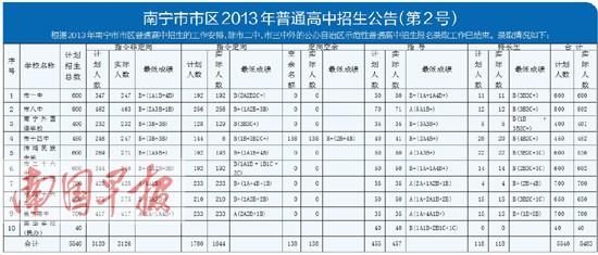 南宁市9所竞赛示范性高中揽走5510人比原计芜湖市高中公办数学获得图片