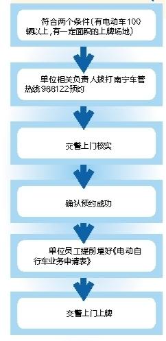 南宁:拨打966122预约上门 电动车可集体上牌(