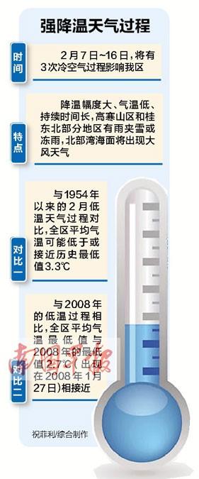 未来10天3次冷空气过程影响广西 16日前阴雨天多
