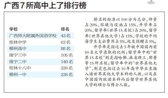 南宁百所最佳美术广西7所中国二中三中跌出百研修总结高中高中图片