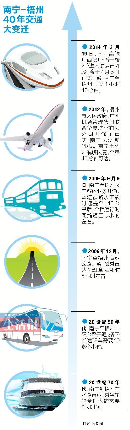 <a href=http://www.huochepiao.com/guihua/nanguang/ target=_blank>南广高铁</a>广西段19日试运行 4月5日可乘<a href=http://www.huochepiao.com/dongche/ target=_blank>动车</a>到梧州