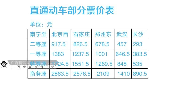 广西将开行南宁-北京高铁动车 票价最低917.5元
