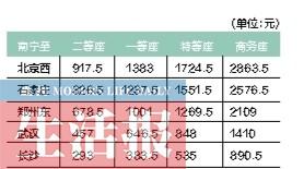 7月1日广正西触动车开行增到31.5对 南宁到桂林守陈旧多