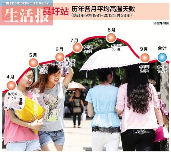 """中国省会城市热排行榜出炉 南宁市跃上第二""""火炉"""""""