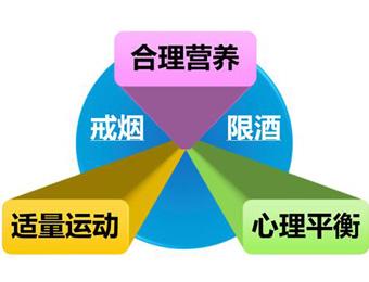 预防慢病需构筑健康三角