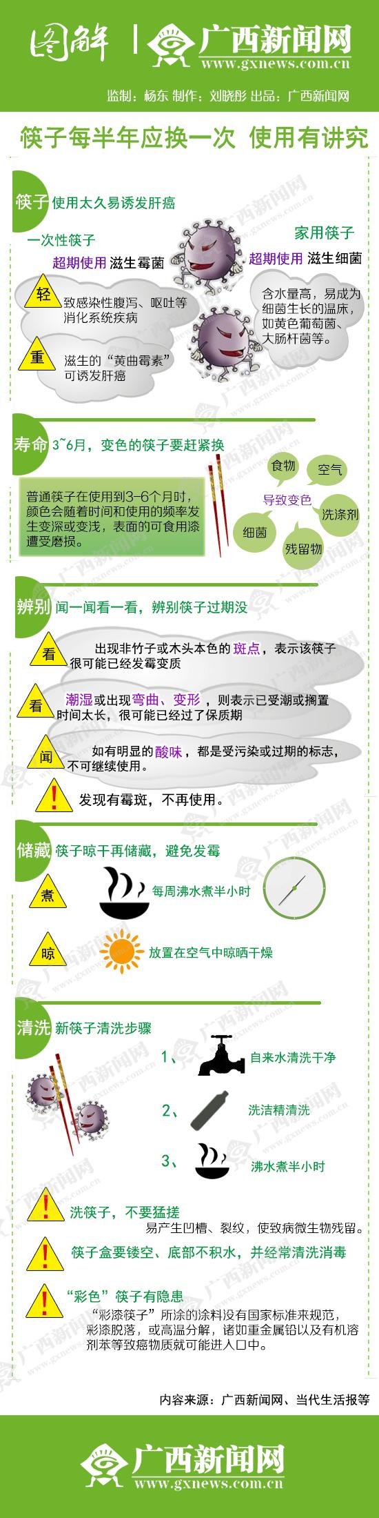 筷子超期使用或滋生霉菌诱发肝病 应每半年换一次