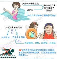 女大学生游泳患阴道炎 经期前后别游