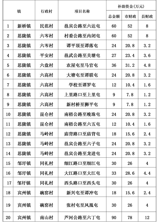 宾阳县2014年市本级财政农口建设项目(第一批