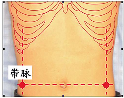 按揉帶脈穴有助減肥圖片