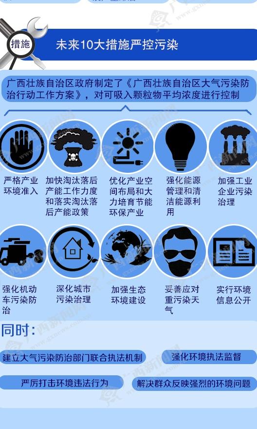 [桂刊]广西上半年城市空气质量下降
