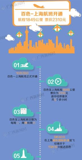 百色-上海航班开通航程 票价2310元